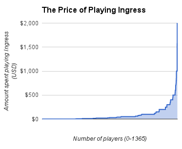 cost chart of playing ingress
