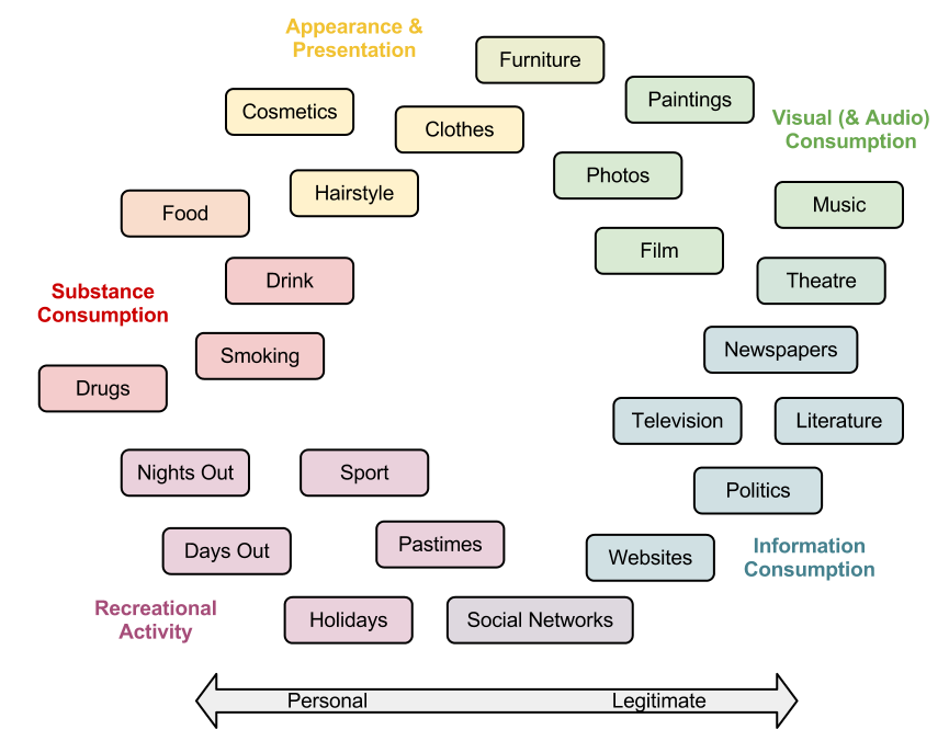 Bourdieu divided the domains of taste between the personal and the legitimate, a paradigm that catered well for 1960s French society.  A more contemporary appraisal would have to include the new modes of expression enabled by a globalised and digitised cultural landscape (Graphic produced by essay author).
