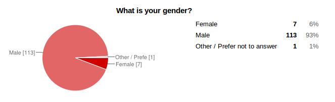 surv14-120-gender