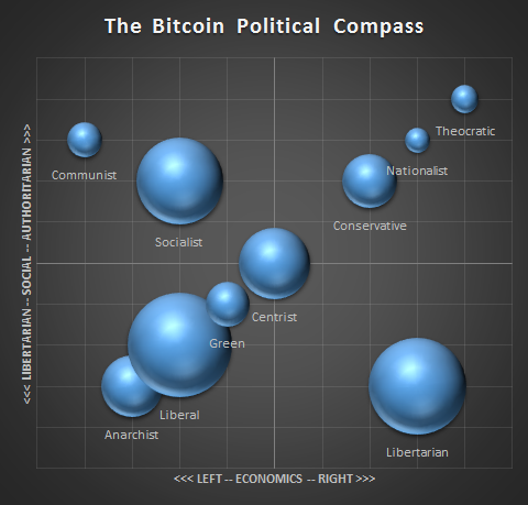 Bitcoin has a diverse range of political identities, bubble size represents volume (based on first 300 results of 2014 community survey).