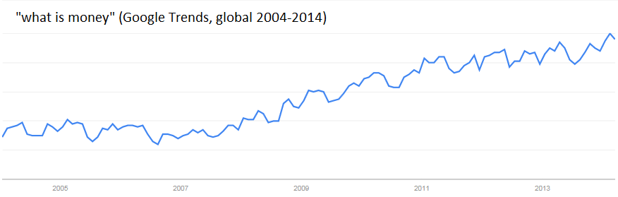 "Google search queries for the phrase ""what is money"" are now over twice pre-crisis levels globally, even after overall Google growth is accounted for."